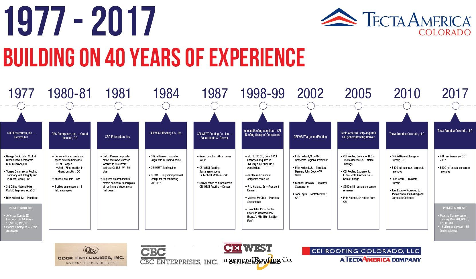 Tecta America colorado timeline