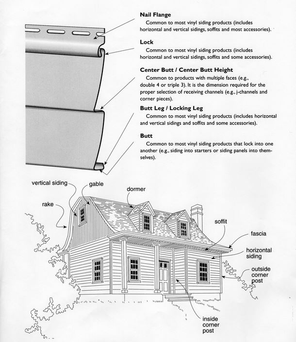 Commercial Roofing Siding Glossary